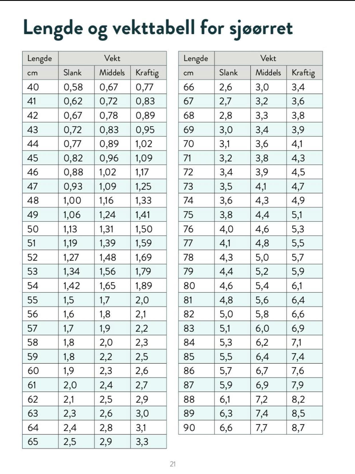längd vikt tabell
